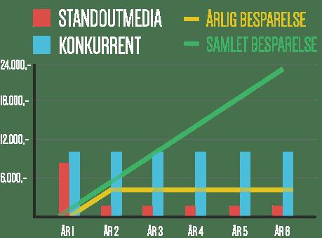 besparelse-hos-standoutmedia